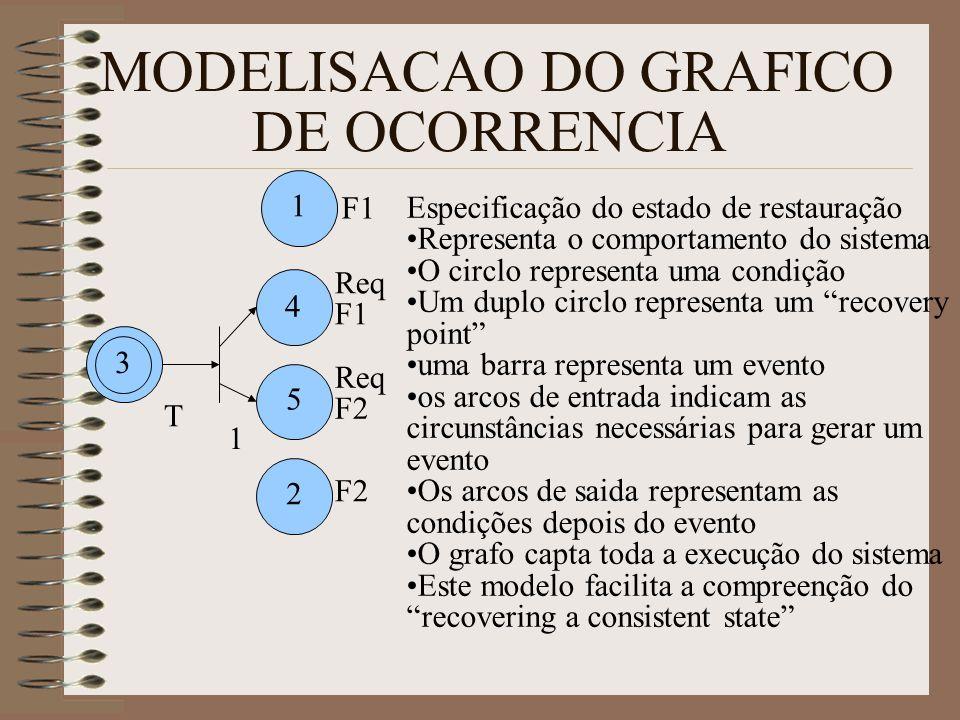 MODELISACAO DO GRAFICO DE OCORRENCIA 1 2 5 3 4 T 1 F1 Req F1 Req F2 F2 Especificação do estado de restauração Representa o comportamento do sistema O circlo representa uma condição Um duplo circlo representa um recovery point uma barra representa um evento os arcos de entrada indicam as circunstâncias necessárias para gerar um evento Os arcos de saida representam as condições depois do evento O grafo capta toda a execução do sistema Este modelo facilita a compreenção do recovering a consistent state 3