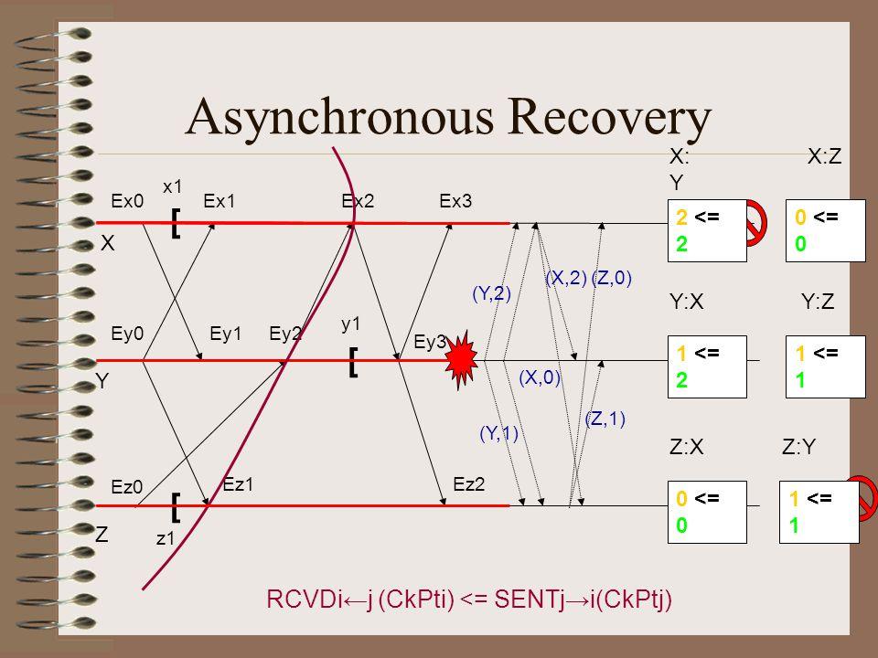 Asynchronous Recovery X Y Z Ex0Ex1Ex2Ex3 Ey0Ey1Ey2 Ey3 Ez0 Ez1Ez2 [ [ [ x1 y1 z1 (Y,2) (Y,1) (X,2) (X,0) (Z,0) (Z,1) 3 <= 2 RCVDi←j (CkPti) <= SENTj→i(CkPtj) 2 <= 2 X: Y X:Z 0 <= 0 1 <= 2 Y:X 1 <= 1 Y:Z 0 <= 0 Z:X 2 <= 1 Z:Y 1 <= 1
