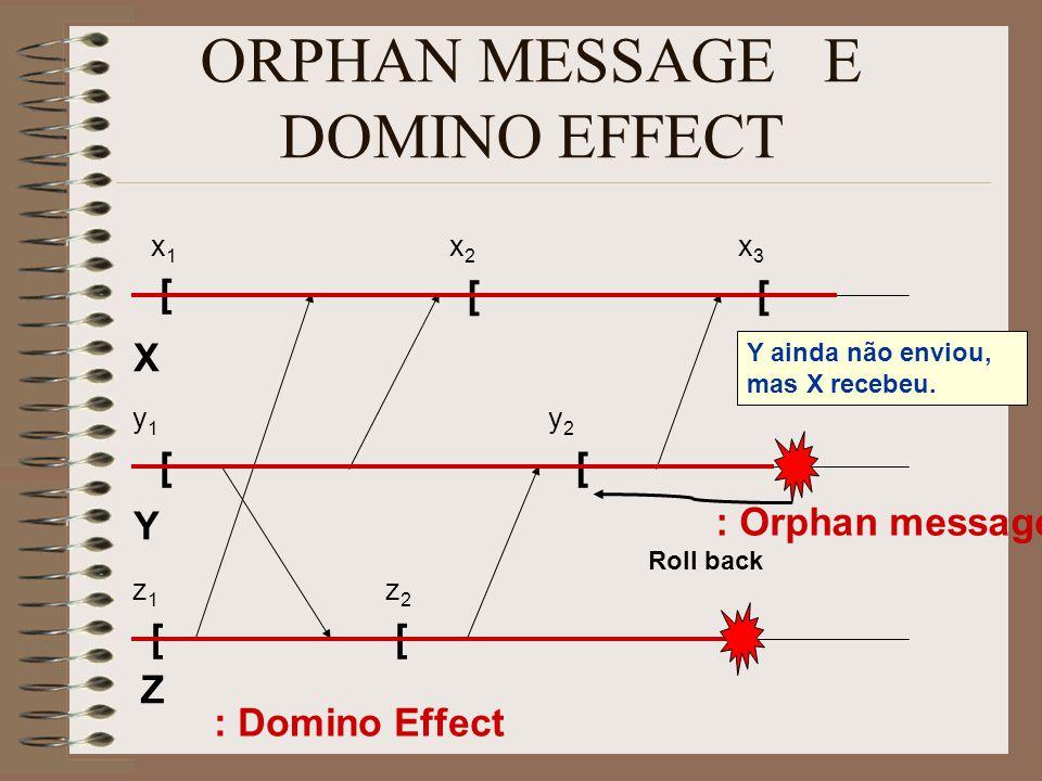 ORPHAN MESSAGE E DOMINO EFFECT X Y Z [ [ [ x1x1 y1y1 z1z1 [ [ [ [ x2x2 x3x3 y2y2 z2z2 Roll back Y ainda não enviou, mas X recebeu.