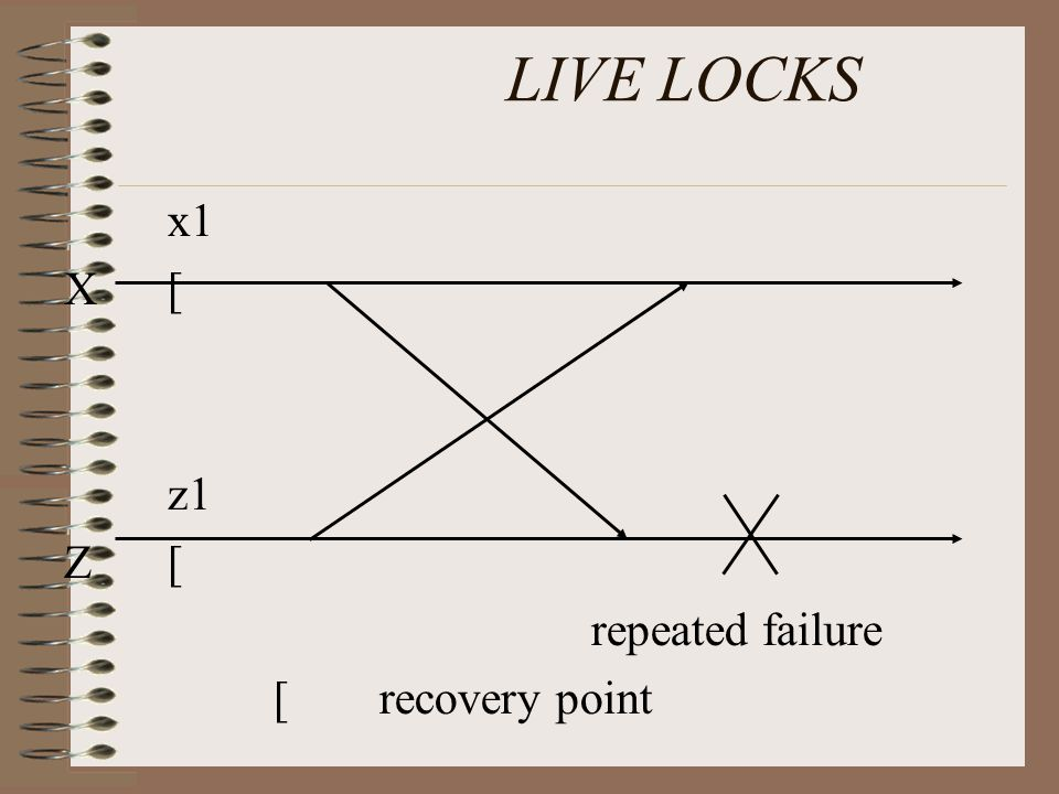 LIVE LOCKS x1 X[ z1 Z[ repeated failure [ recovery point