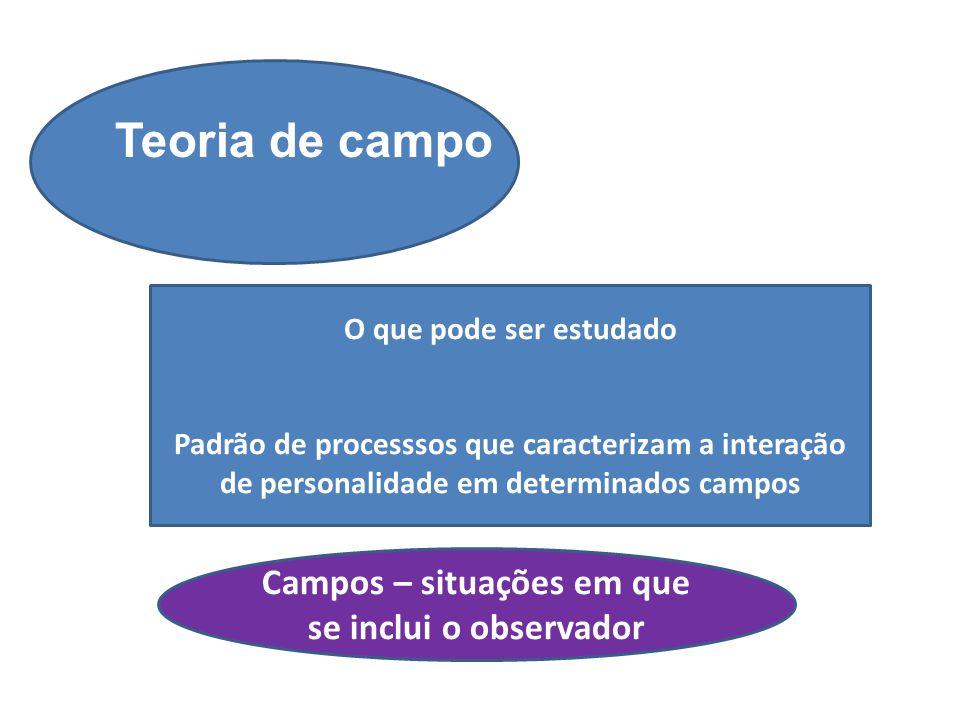 Teoria de campo O que pode ser estudado Padrão de processsos que caracterizam a interação de personalidade em determinados campos Campos – situações e