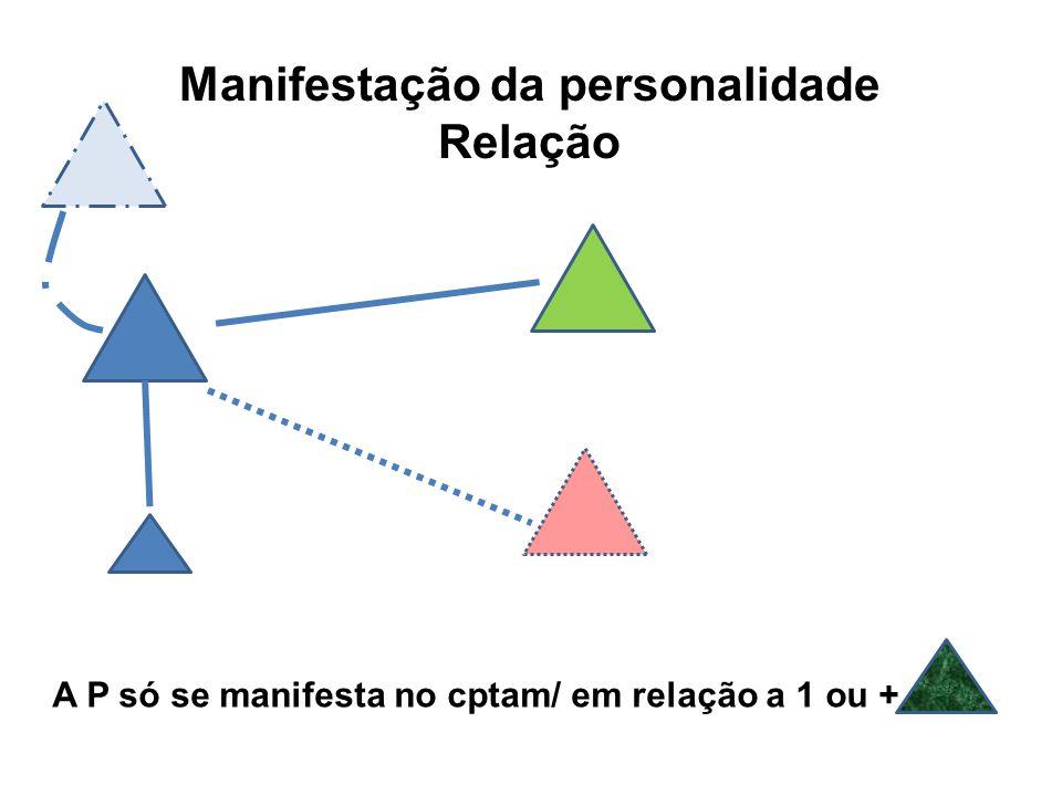 A P só se manifesta no cptam/ em relação a 1 ou + Manifestação da personalidade Relação