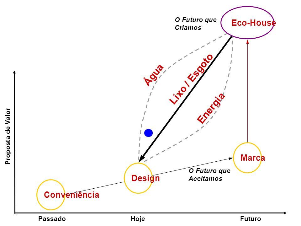 PassadoHojeFuturo Proposta de Valor Conveniência Marca Lixo / Esgoto O Futuro que Aceitamos Design Água Energia O Futuro que Criamos Eco-House