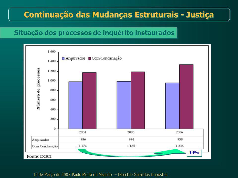 12 de Março de 2007|Paulo Moita de Macedo – Director-Geral dos Impostos Situação dos processos de inquérito instaurados Continuação das Mudanças Estruturais - Justiça 14%