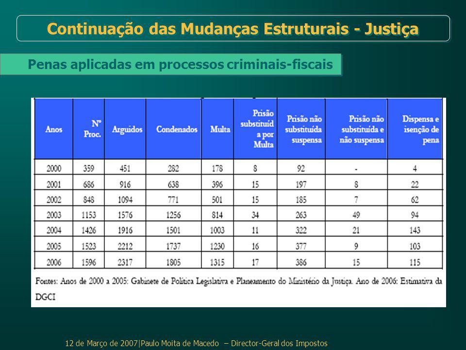 12 de Março de 2007|Paulo Moita de Macedo – Director-Geral dos Impostos Penas aplicadas em processos criminais-fiscais Continuação das Mudanças Estruturais - Justiça