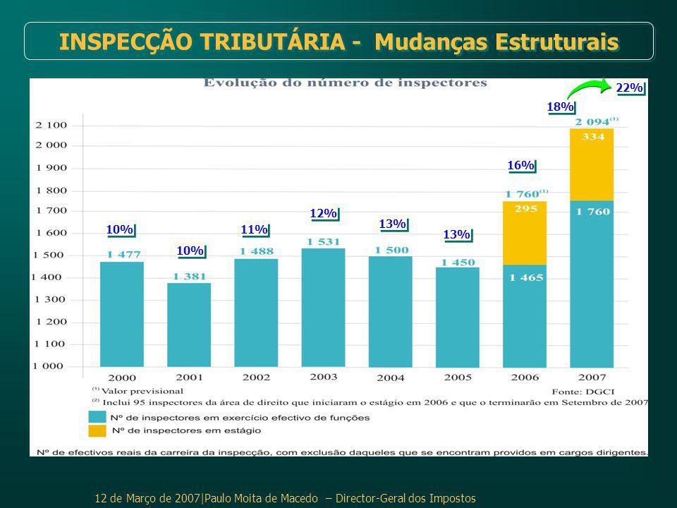 12 de Março de 2007|Paulo Moita de Macedo – Director-Geral dos Impostos INSPECÇÃO TRIBUTÁRIA - Mudanças Estruturais 10% 11% 12% 13% 16% 18% 22%