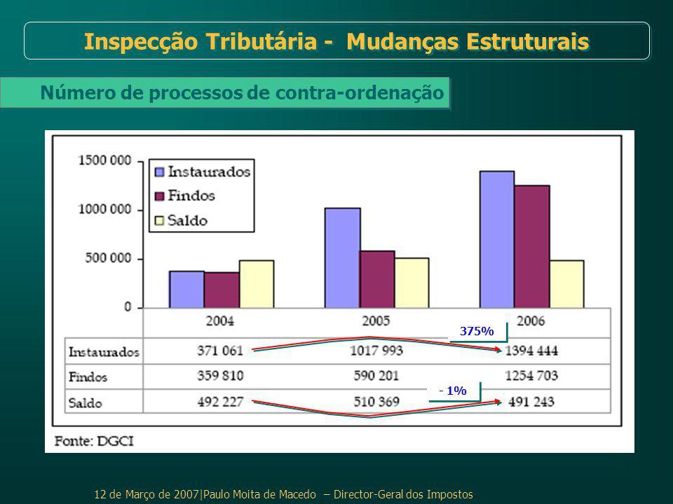 12 de Março de 2007|Paulo Moita de Macedo – Director-Geral dos Impostos Inspecção Tributária - Mudanças Estruturais Número de processos de contra-ordenação 375% - 1%