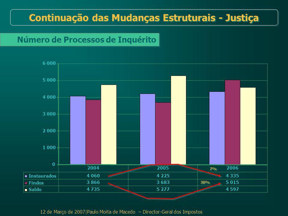 12 de Março de 2007|Paulo Moita de Macedo – Director-Geral dos Impostos Número de Processos de Inquérito Continuação das Mudanças Estruturais - Justiça 0 1 000 2 000 3 000 4 000 5 000 6 000 Instaurados 4 0604 2254 335 Findos 3 8663 6835 015 Saldo 4 7355 2774 597 200420052006 30% 7%
