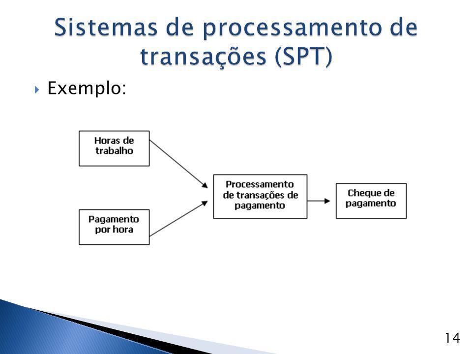  Exemplo: Sistemas de processamento de transações (SPT) 14