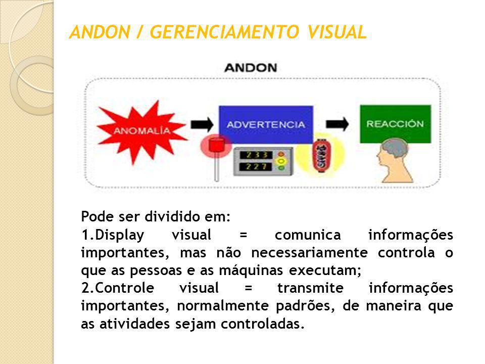 ANDON / GERENCIAMENTO VISUAL Pode ser dividido em: 1.Display visual = comunica informações importantes, mas não necessariamente controla o que as pess
