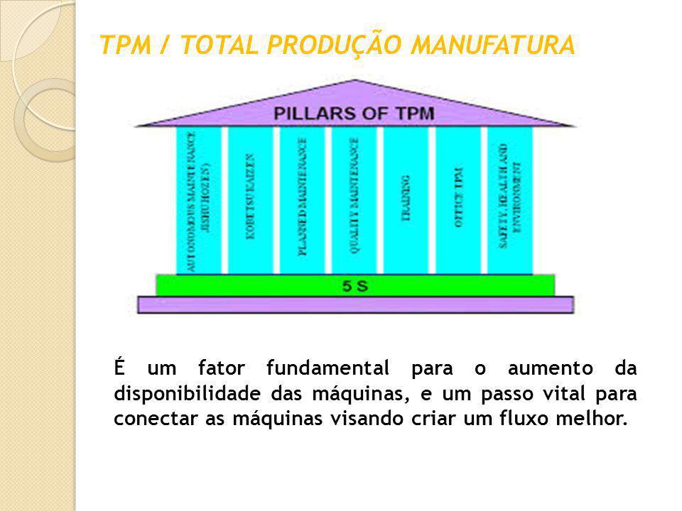 TPM / TOTAL PRODUÇÃO MANUFATURA É um fator fundamental para o aumento da disponibilidade das máquinas, e um passo vital para conectar as máquinas visa
