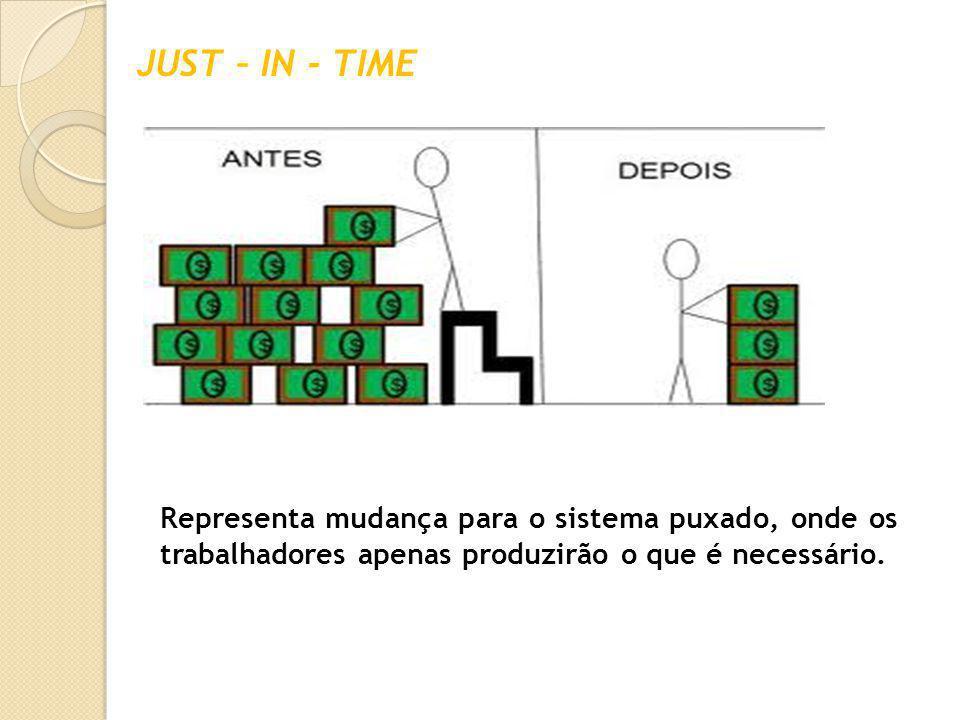 JUST – IN - TIME Representa mudança para o sistema puxado, onde os trabalhadores apenas produzirão o que é necessário.
