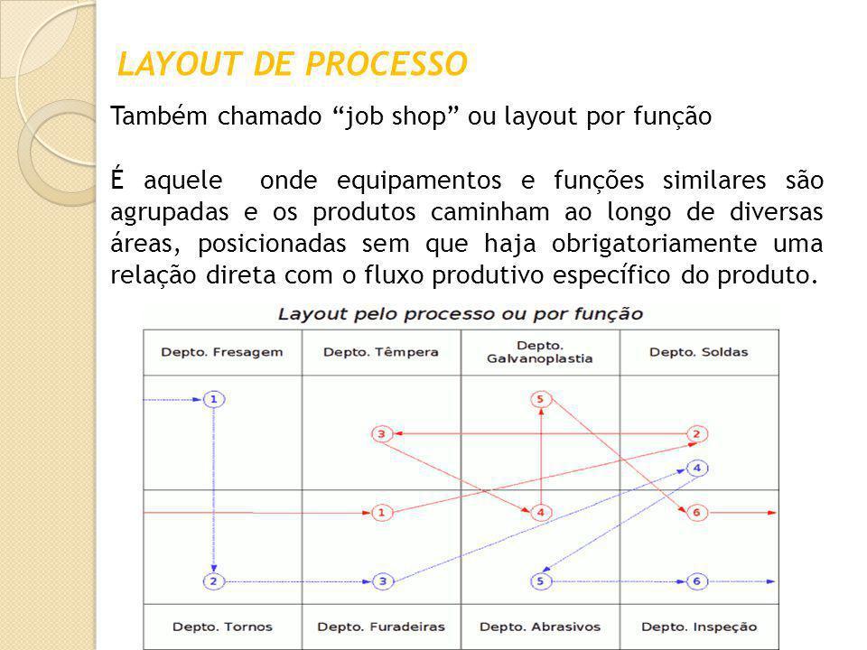 """LAYOUT DE PROCESSO Também chamado """"job shop"""" ou layout por função É aquele onde equipamentos e funções similares são agrupadas e os produtos caminham"""