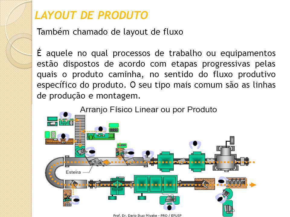 LAYOUT DE PRODUTO Também chamado de layout de fluxo É aquele no qual processos de trabalho ou equipamentos estão dispostos de acordo com etapas progre