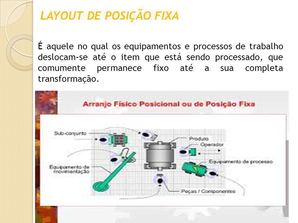 LAYOUT DE POSIÇÃO FIXA É aquele no qual os equipamentos e processos de trabalho deslocam-se até o item que está sendo processado, que comumente perman