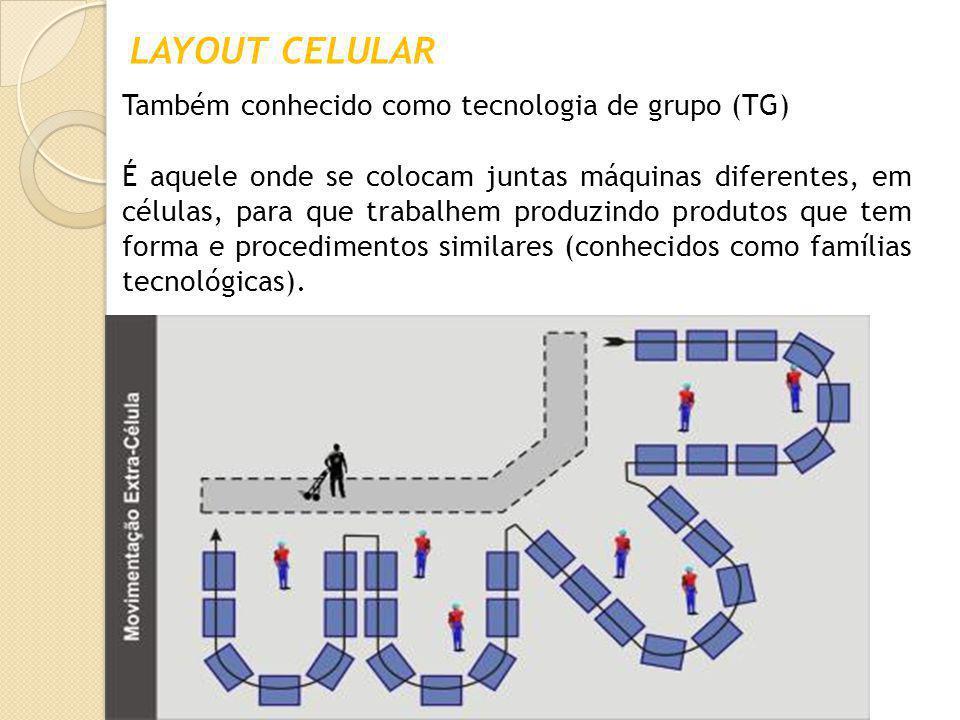 LAYOUT CELULAR Também conhecido como tecnologia de grupo (TG) É aquele onde se colocam juntas máquinas diferentes, em células, para que trabalhem prod