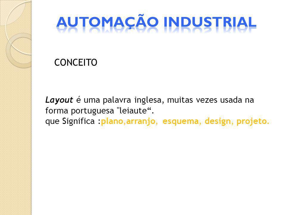 CONCEITO Layout é uma palavra inglesa, muitas vezes usada na forma portuguesa