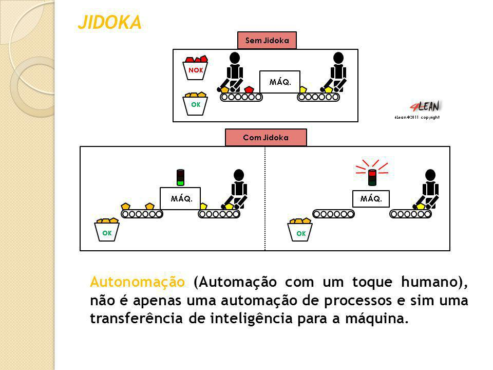 JIDOKA Autonomação (Automação com um toque humano), não é apenas uma automação de processos e sim uma transferência de inteligência para a máquina.