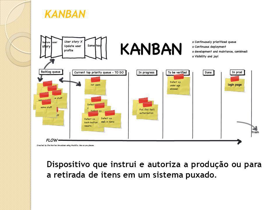 KAIZEN / TRABALHO PADRONIZADO Significa contínuo melhoramento, envolvendo todos em qualquer ambiente, resultado de grandes investimentos em tecnologia e equipamentos.