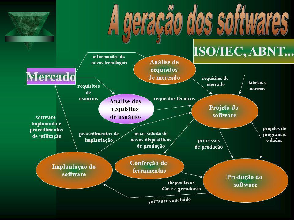 Análise de requisitos de mercado Projeto do software Produção do software Confecção de ferramentas Implantação do software Análise dos requisitos de u