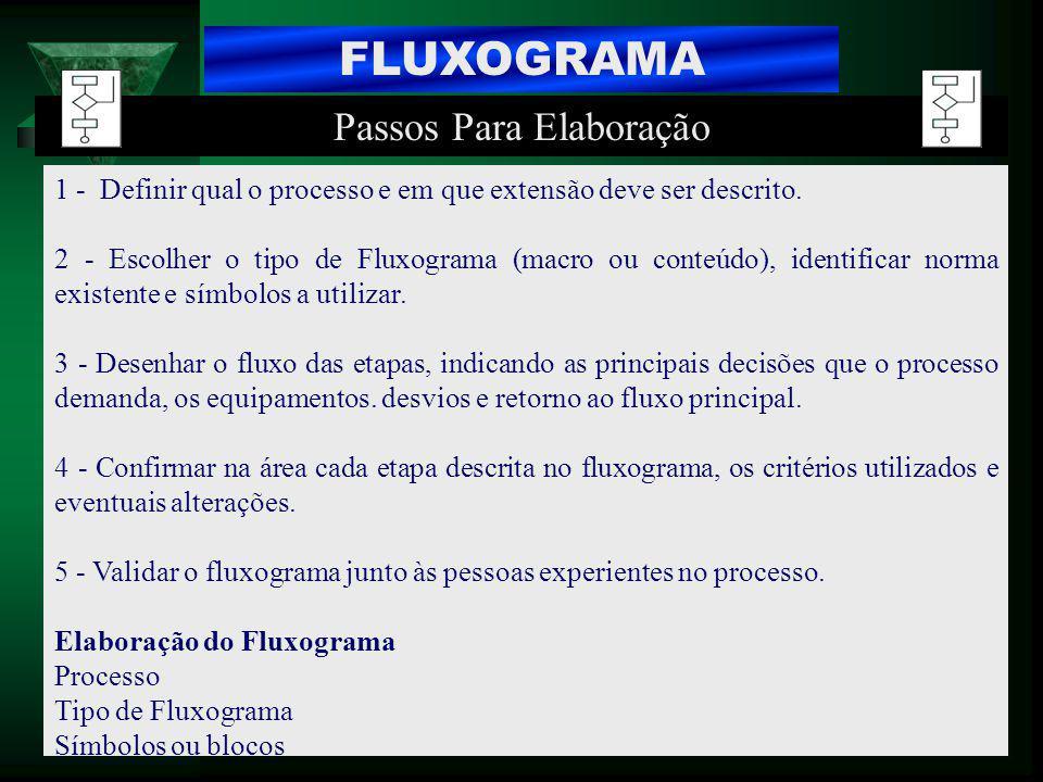 FLUXOGRAMA 1 - Definir qual o processo e em que extensão deve ser descrito. 2 - Escolher o tipo de Fluxograma (macro ou conteúdo), identificar norma e