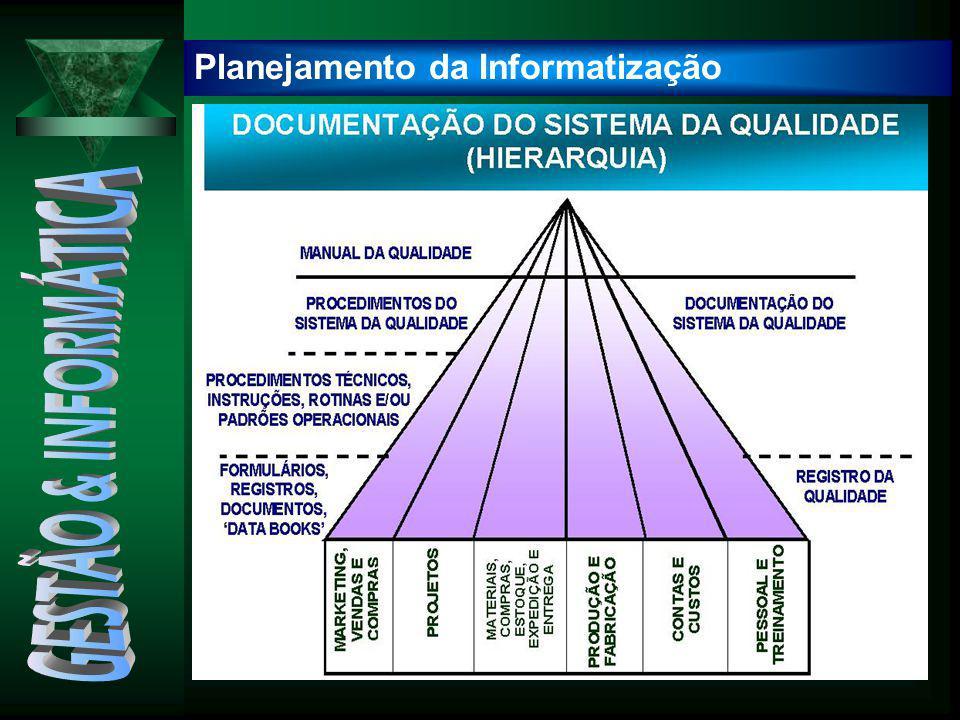 Problemas Clássicos no Problemas Clássicos no Planejamento de Informática Planejamento de Informática Inexistência de Planejamento Adequado Planejamento sob o enfoque da área de informática Informática direcionada exclusivamente a tecnologia.