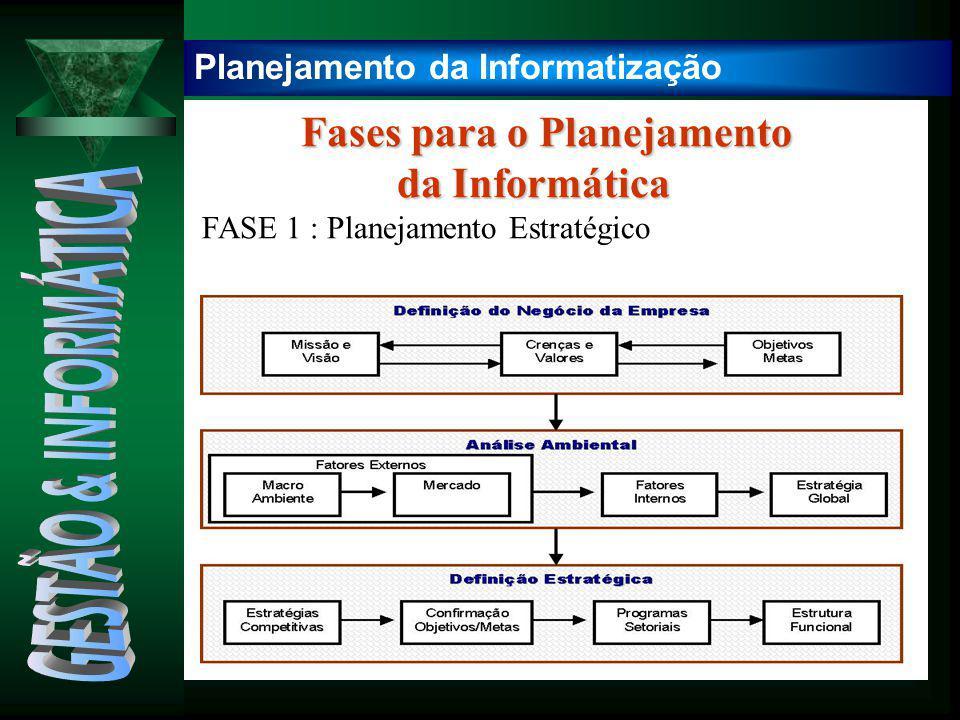 Fases para o Planejamento Fases para o Planejamento da Informática da Informática FASE 1 : Planejamento Estratégico Planejamento da Informatização