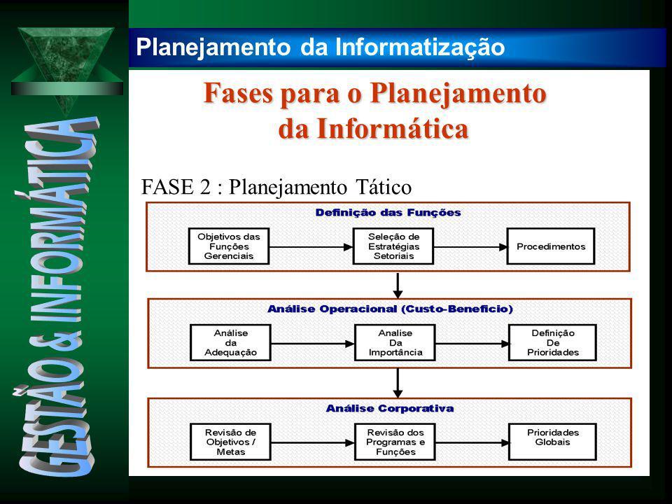 Fases para o Planejamento Fases para o Planejamento da Informática da Informática FASE 2 : Planejamento Tático Planejamento da Informatização