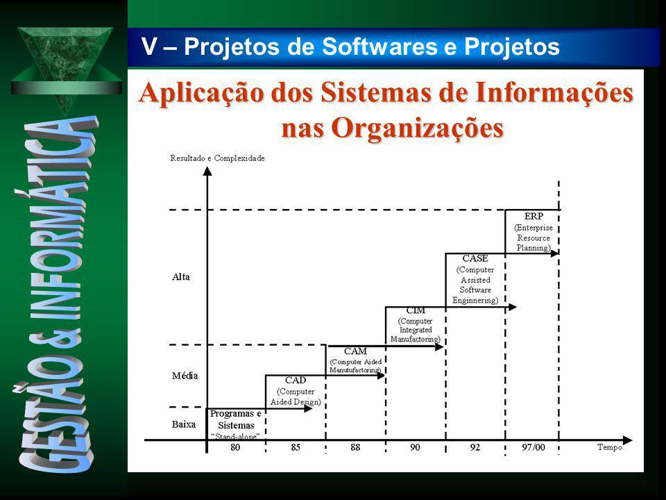 V – Projetos de Softwares e Projetos Aplicação dos Sistemas de Informações nas Organizações