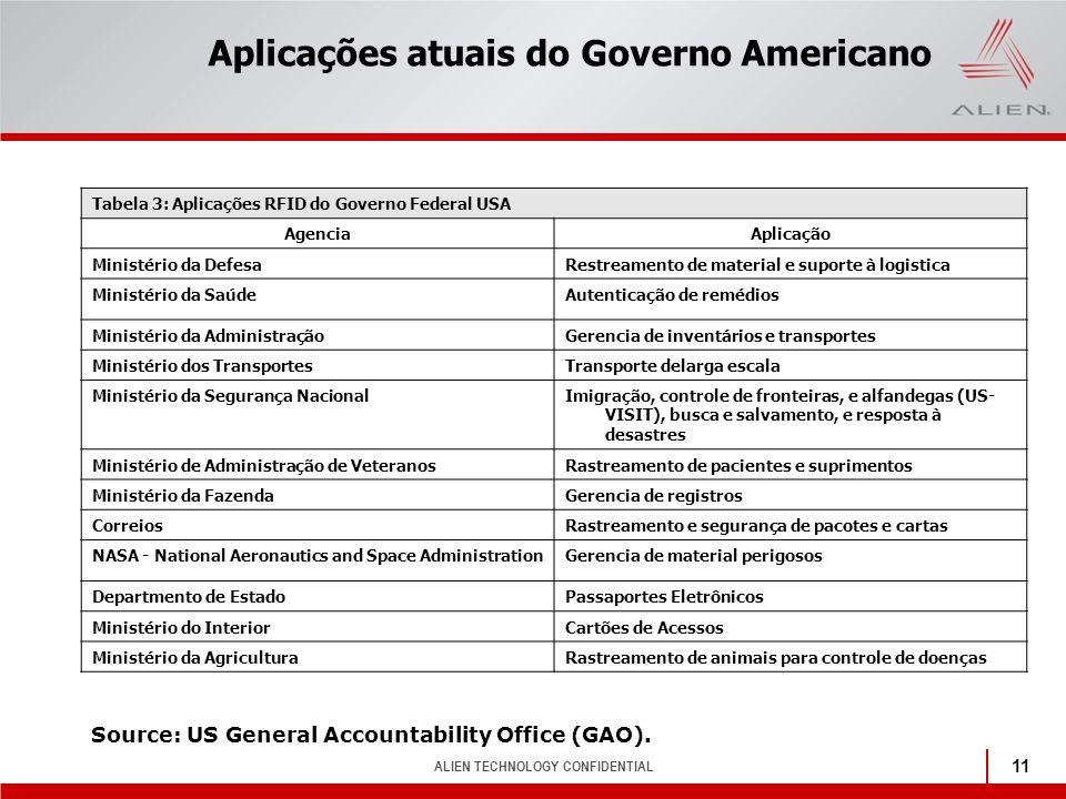 ALIEN TECHNOLOGY CONFIDENTIAL 11 Aplicações atuais do Governo Americano Tabela 3: Aplicações RFID do Governo Federal USA AgenciaAplicação Ministério d