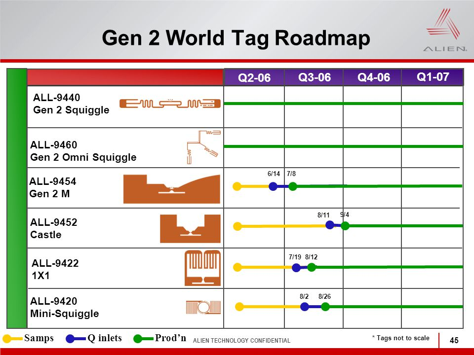 ALIEN TECHNOLOGY CONFIDENTIAL 45 Gen 2 World Tag Roadmap Q2-06 Q3-06 Q4-06 Q1-07 SampsProd'n ALL-9440 Gen 2 Squiggle ALL-9460 Gen 2 Omni Squiggle ALL-