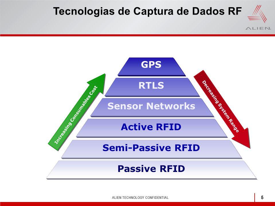 ALIEN TECHNOLOGY CONFIDENTIAL 5 Tecnologias de Captura de Dados RF Decreasing System Range Increasing Consumables Cost GPS RTLS Sensor Networks Active