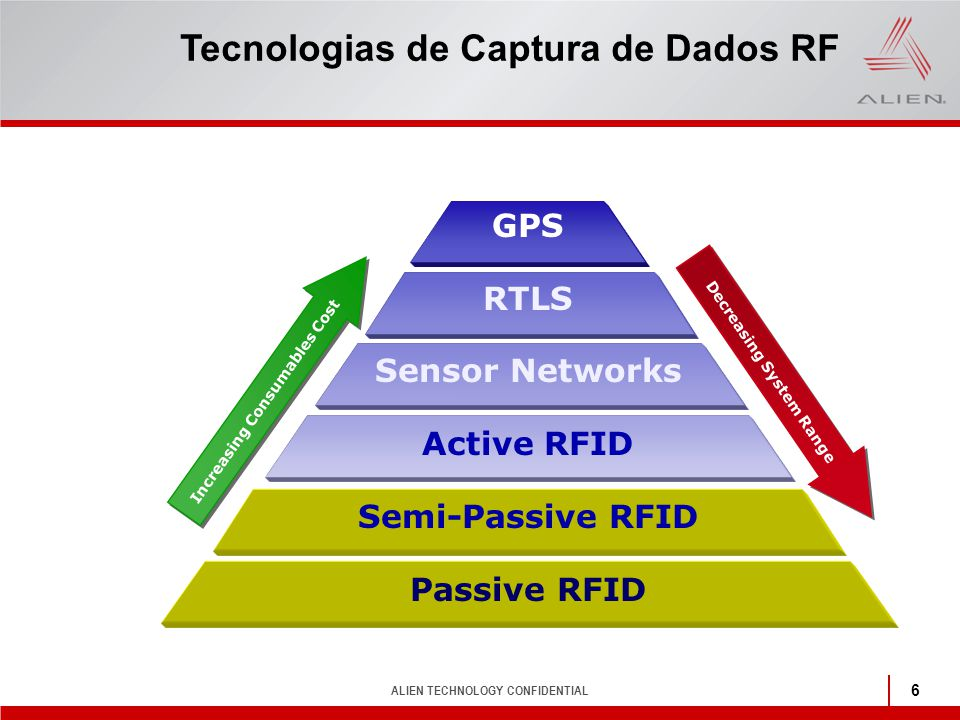 ALIEN TECHNOLOGY CONFIDENTIAL 6 Tecnologias de Captura de Dados RF Decreasing System Range Increasing Consumables Cost GPS RTLS Sensor Networks Active