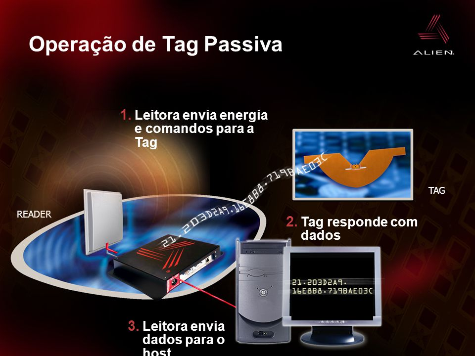ALIEN TECHNOLOGY CONFIDENTIAL 9 Operação de Tag Passiva READER TAG 2. Tag responde com dados 3. Leitora envia dados para o host 1. Leitora envia energ