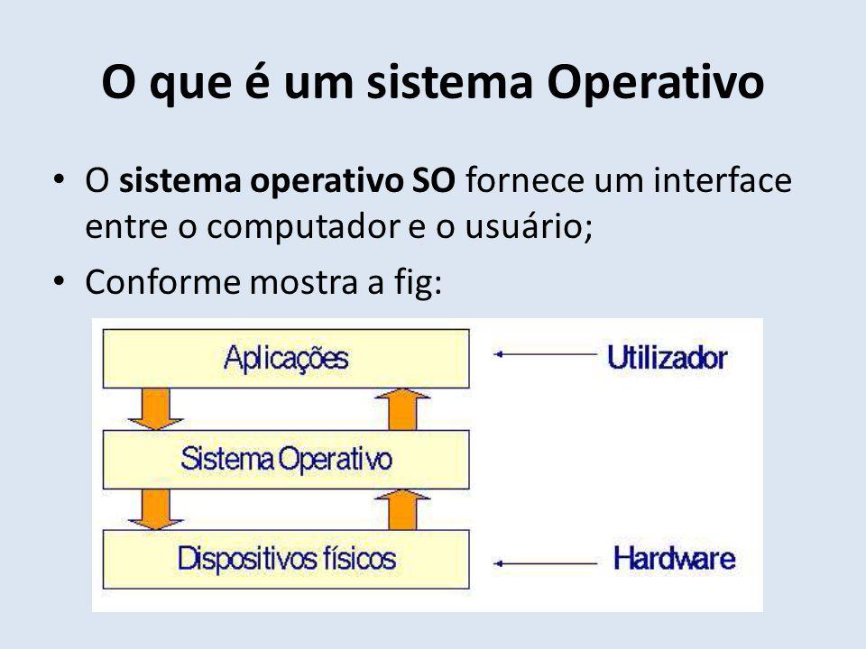 O que é um sistema Operativo O sistema operativo SO fornece um interface entre o computador e o usuário; Conforme mostra a fig: