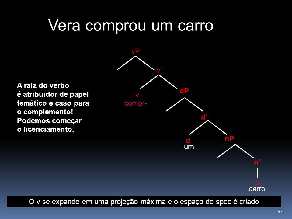 10 v v' dP vP compr- um Agora o VP. O verbo seleciona o seu complemento: Juntar compr__ com um carro O v se expande em uma projeção máxima e o espaço
