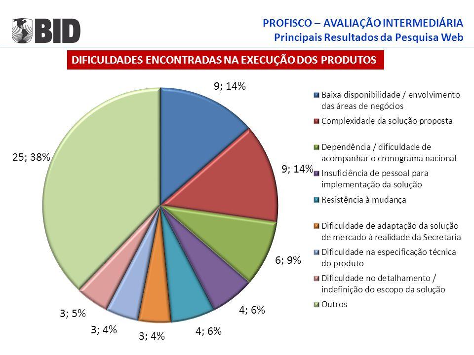 PROFISCO – AVALIAÇÃO INTERMEDIÁRIA Principais Resultados da Pesquisa Web DIFICULDADES ENCONTRADAS NA EXECUÇÃO DOS PRODUTOS