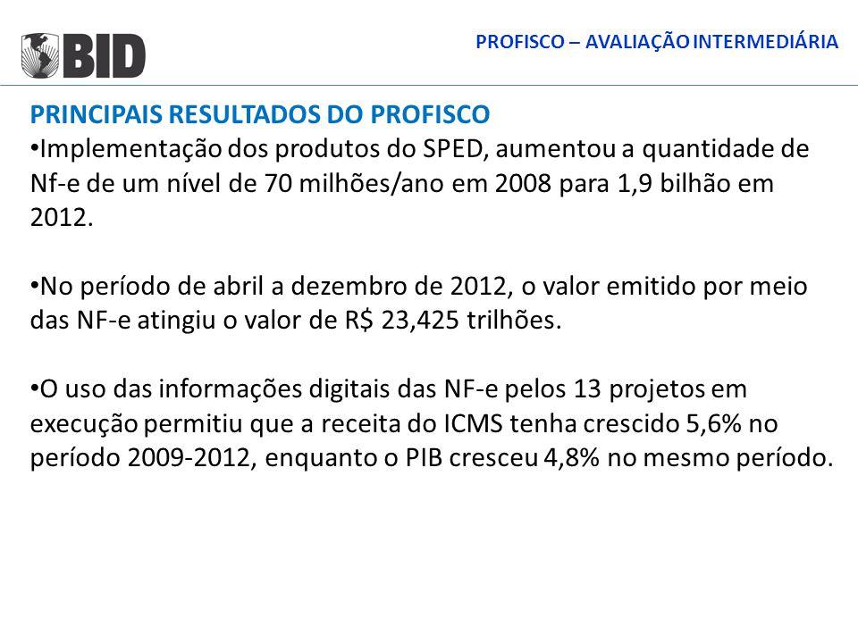 PRINCIPAIS RESULTADOS DO PROFISCO Implementação dos produtos do SPED, aumentou a quantidade de Nf-e de um nível de 70 milhões/ano em 2008 para 1,9 bil