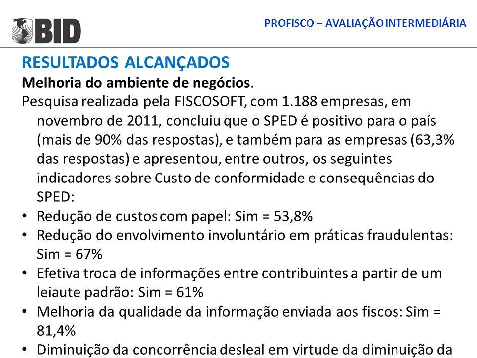 RESULTADOS ALCANÇADOS Melhoria do ambiente de negócios. Pesquisa realizada pela FISCOSOFT, com 1.188 empresas, em novembro de 2011, concluiu que o SPE