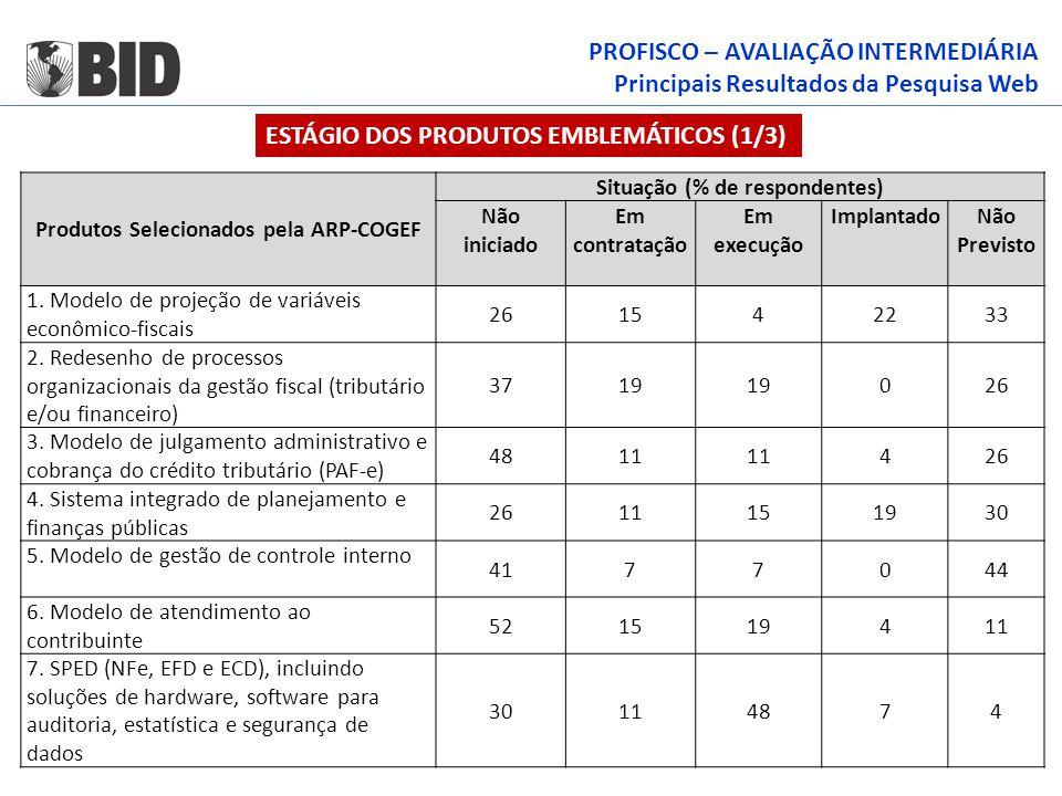 PROFISCO – AVALIAÇÃO INTERMEDIÁRIA Principais Resultados da Pesquisa Web Produtos Selecionados pela ARP-COGEF Situação (% de respondentes) Não iniciad
