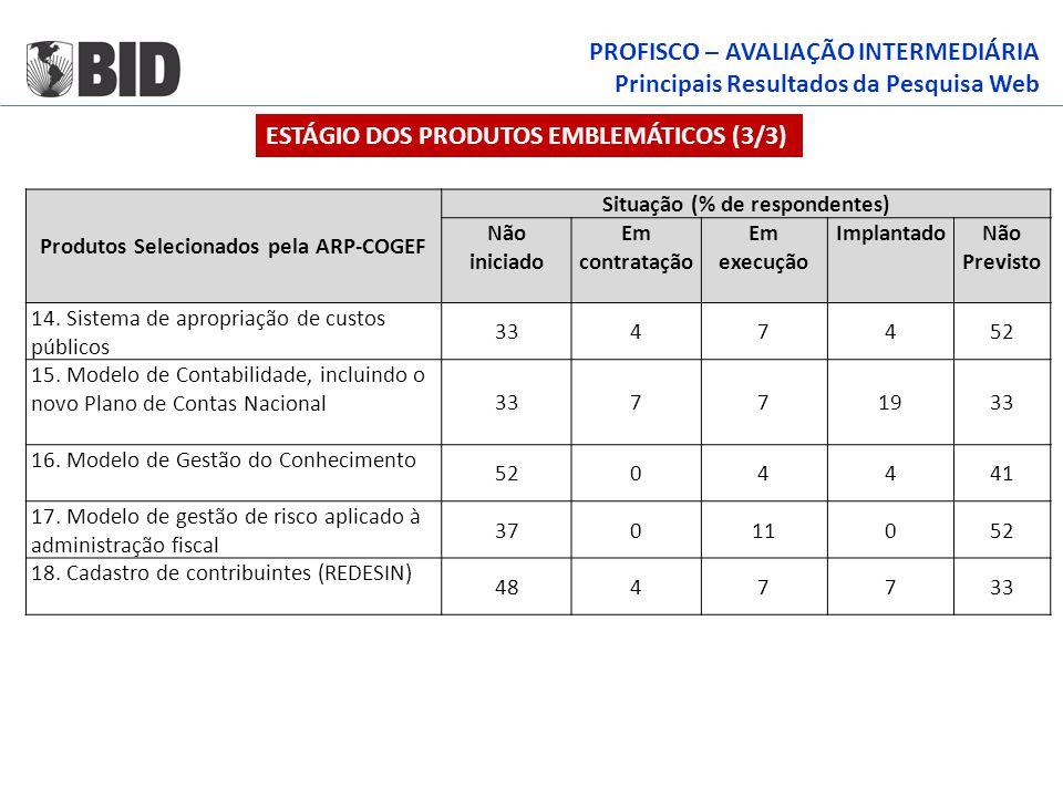PROFISCO – AVALIAÇÃO INTERMEDIÁRIA Principais Resultados da Pesquisa Web ESTÁGIO DOS PRODUTOS EMBLEMÁTICOS (3/3) Produtos Selecionados pela ARP-COGEF