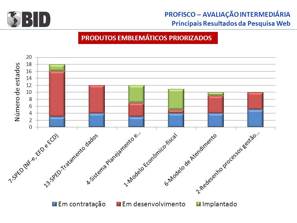 PROFISCO – AVALIAÇÃO INTERMEDIÁRIA Principais Resultados da Pesquisa Web PRODUTOS EMBLEMÁTICOS PRIORIZADOS
