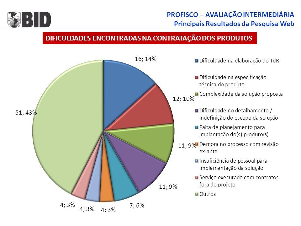 PROFISCO – AVALIAÇÃO INTERMEDIÁRIA Principais Resultados da Pesquisa Web DIFICULDADES ENCONTRADAS NA CONTRATAÇÃO DOS PRODUTOS