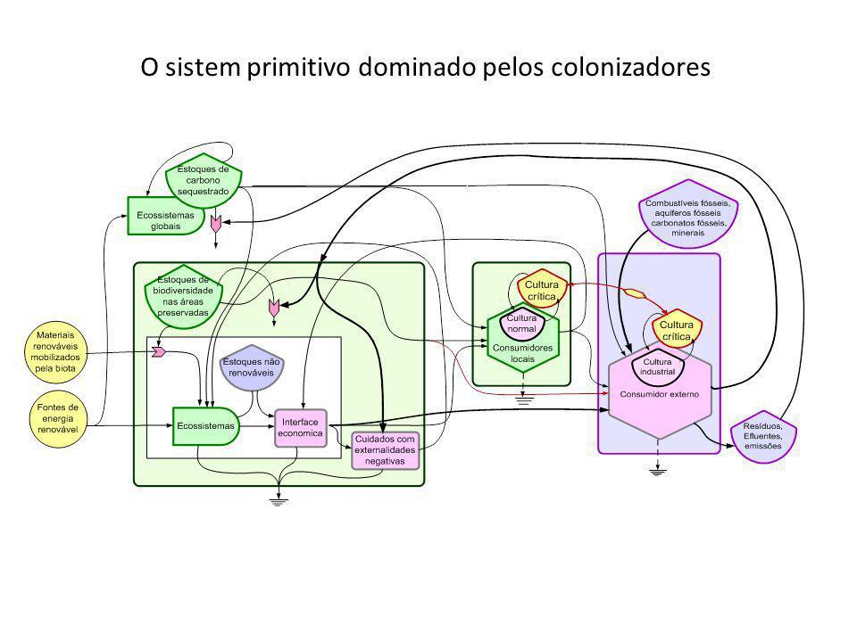 O sistem primitivo dominado pelos colonizadores