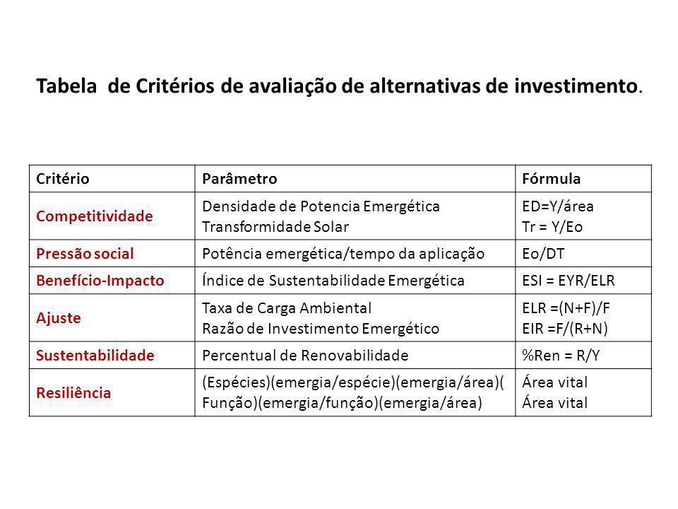 Tabela de Critérios de avaliação de alternativas de investimento. CritérioParâmetroFórmula Competitividade Densidade de Potencia Emergética Transformi