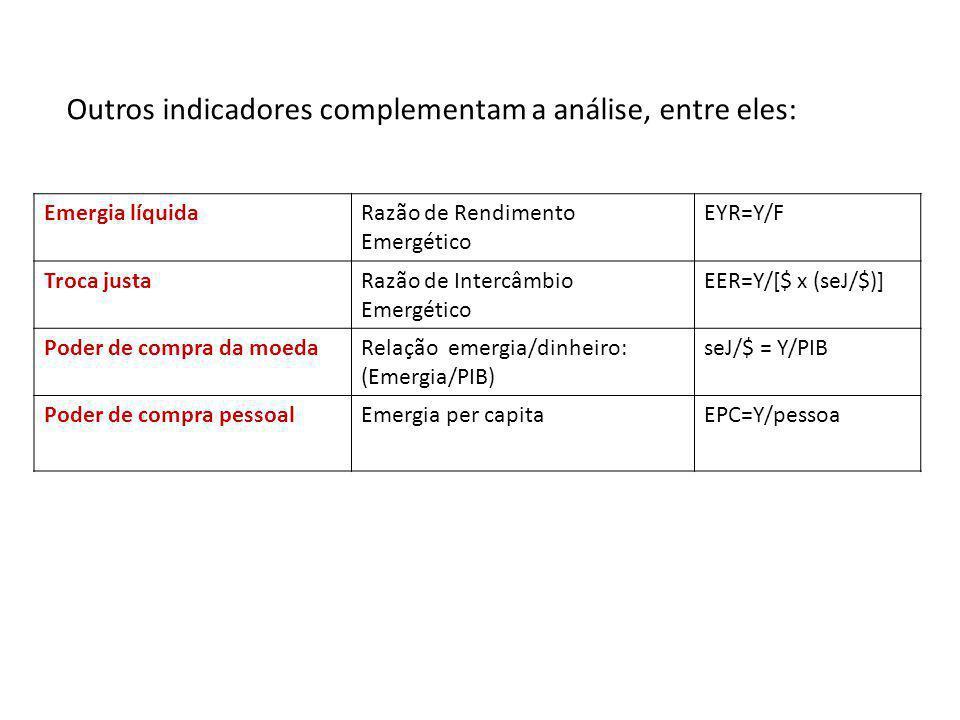 Outros indicadores complementam a análise, entre eles: Emergia líquidaRazão de Rendimento Emergético EYR=Y/F Troca justaRazão de Intercâmbio Emergétic