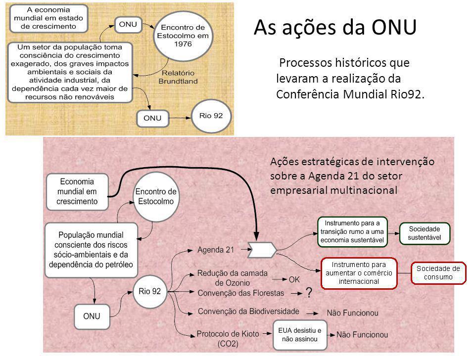 Processos históricos que levaram a realização da Conferência Mundial Rio92. Ações estratégicas de intervenção sobre a Agenda 21 do setor empresarial m