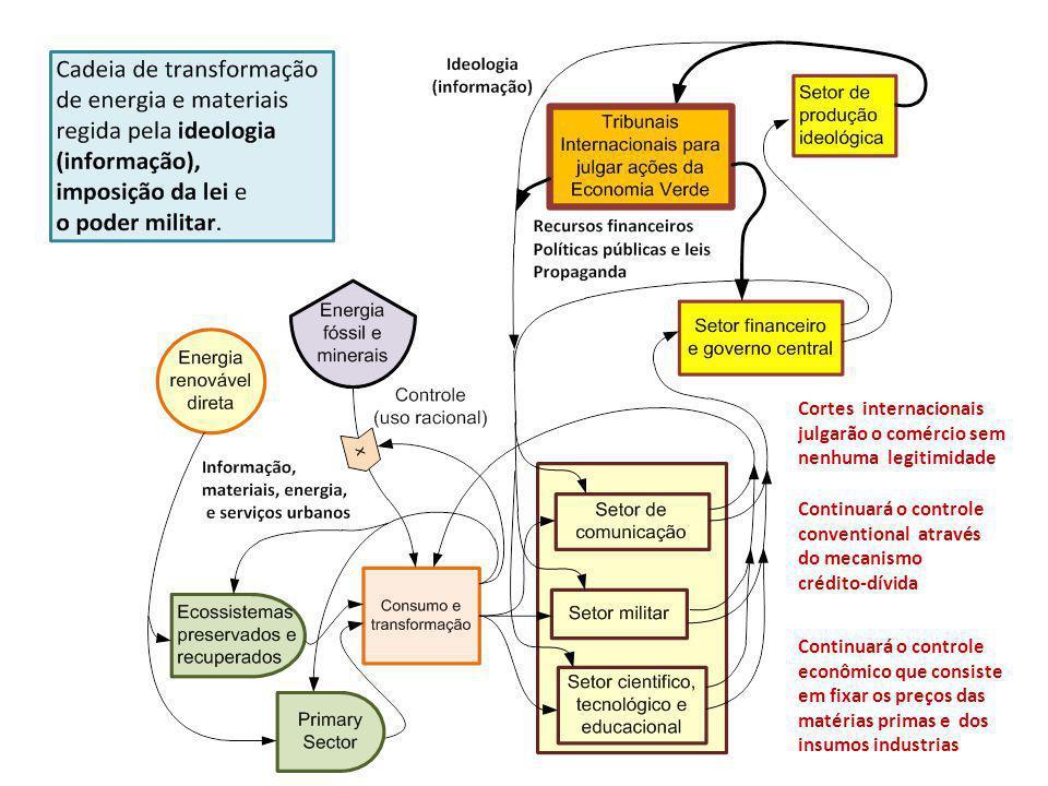Cortes internacionais julgarão o comércio sem nenhuma legitimidade Continuará o controle conventional através do mecanismo crédito-dívida Continuará o