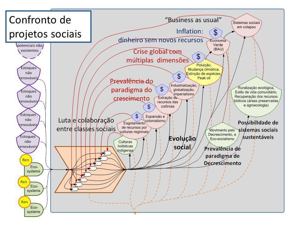 Confronto de projetos sociais