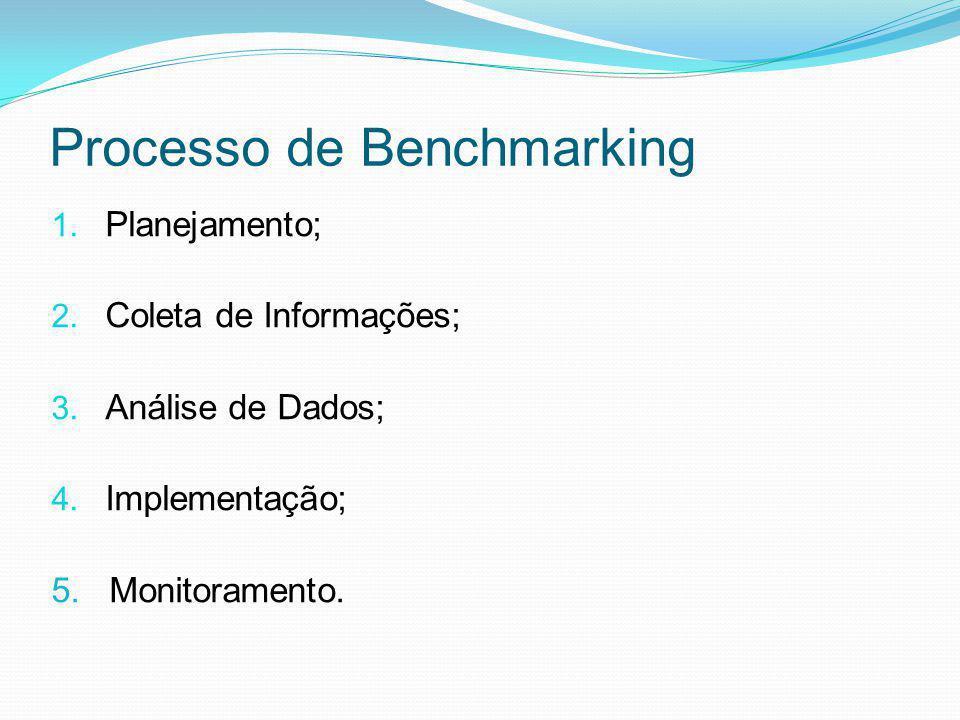 Processo de Benchmarking 1. Planejamento; 2. Coleta de Informações; 3. Análise de Dados; 4. Implementação; 5. Monitoramento.